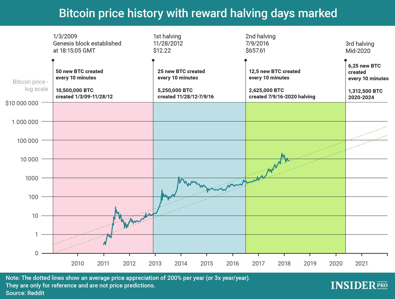 À un jour de la date de la réduction de moitié du bitcoin, beaucoup espèrent que l'histoire se répètera. Source : Insider